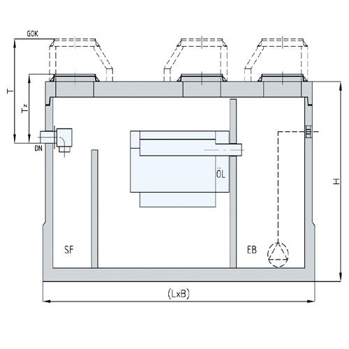 Der Abscheider mit integrierter Einzel- oder Doppelpumpstation.