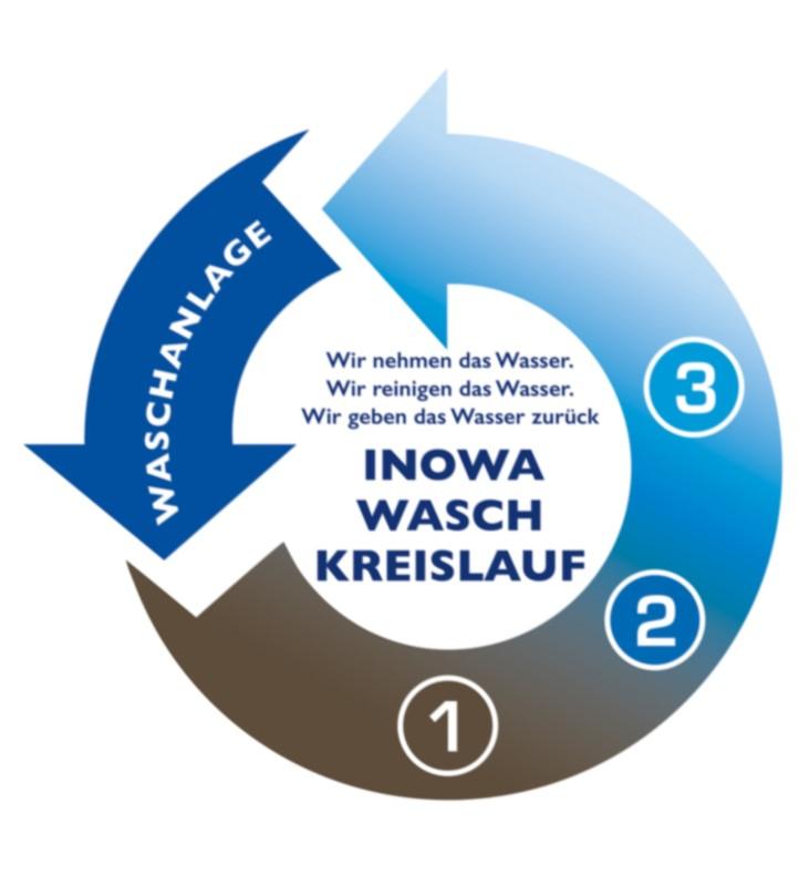 Waschwasser-Filtrationsanlagen